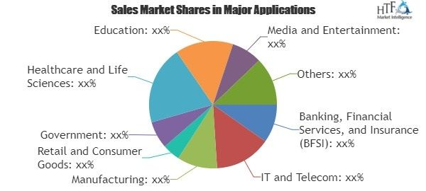 Software Asset Management Market To Set Phenomenal Growth From