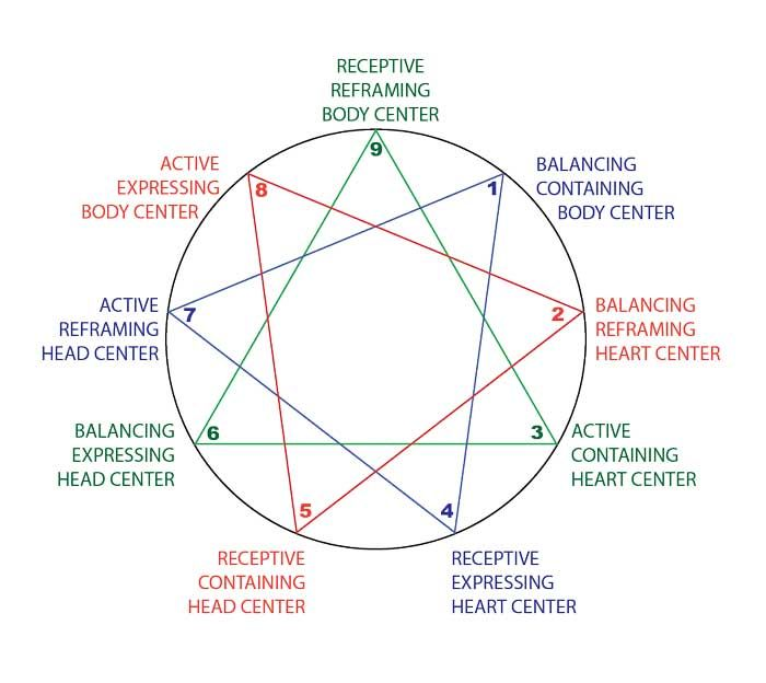 The Harmonic Triads of movement between the three centers of intelligence: Mind, Body, Heart. Article by Dr. David Daniels.