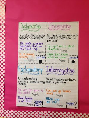 Here are a few great anchor charts on Punctuation and Types of Sentences  from around the web:      Image Only  - Do you know the original s...