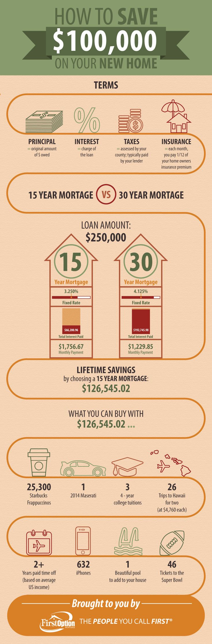 How To Save $100,000 On Your New Home [infographic]  #realestate #mortgage