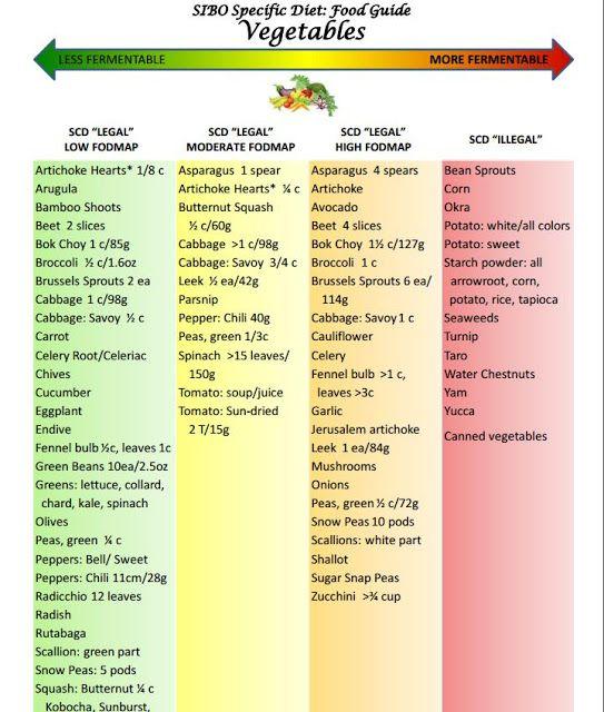 77 best le colon images on pinterest healthy nutrition diets and eating plans. Black Bedroom Furniture Sets. Home Design Ideas