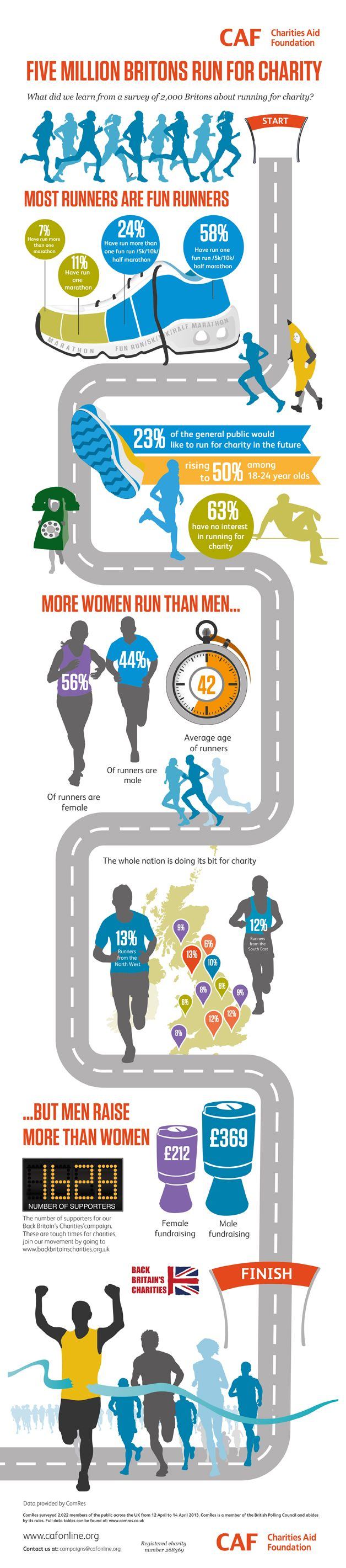 Britain is a nation of fun runners! Charities Aid Foundation surveyed 2,000 Britons who run for charity (12-14 April 2013). A timely infographic to appear just before the 2013 Virgin London Marathon on 21 April. #londonmarathon