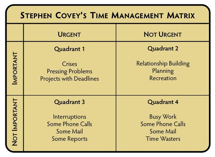 Covey's first major work, First Things First, sets out his views on time management. It argues that the important thing is not managing time, but managing oneself, focusing on results rather than on methods when prioritizing within each compartment of work & life.