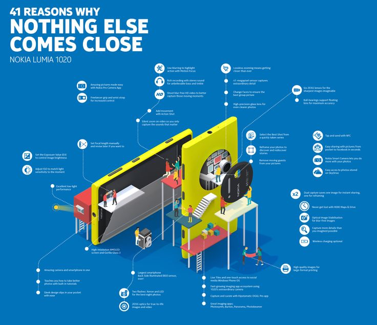 Nokia Lumia 1020 infographic - Jing Zhang illustration