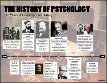 25+ best ideas about History of psychology on Pinterest | Ap ...