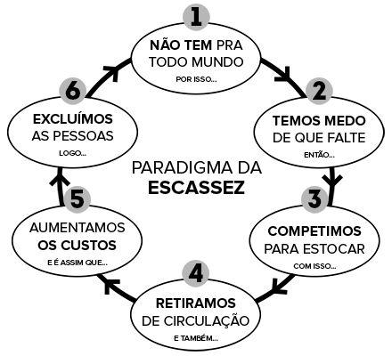 paradigma_abundancia.png