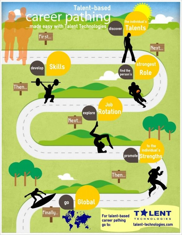 17 Best images about Career Pathways infographics on Pinterest ...