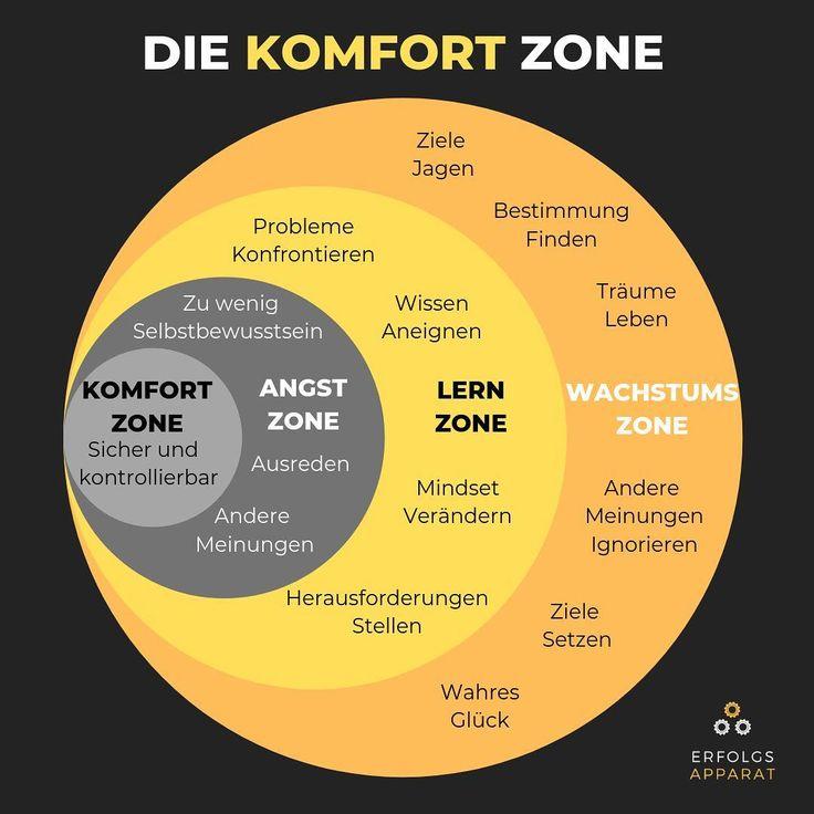 Um die Komfortzone zu verlassen müsst ihr die Angstzone