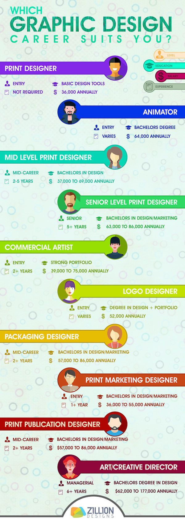 Which Graphic Design Career Suits You