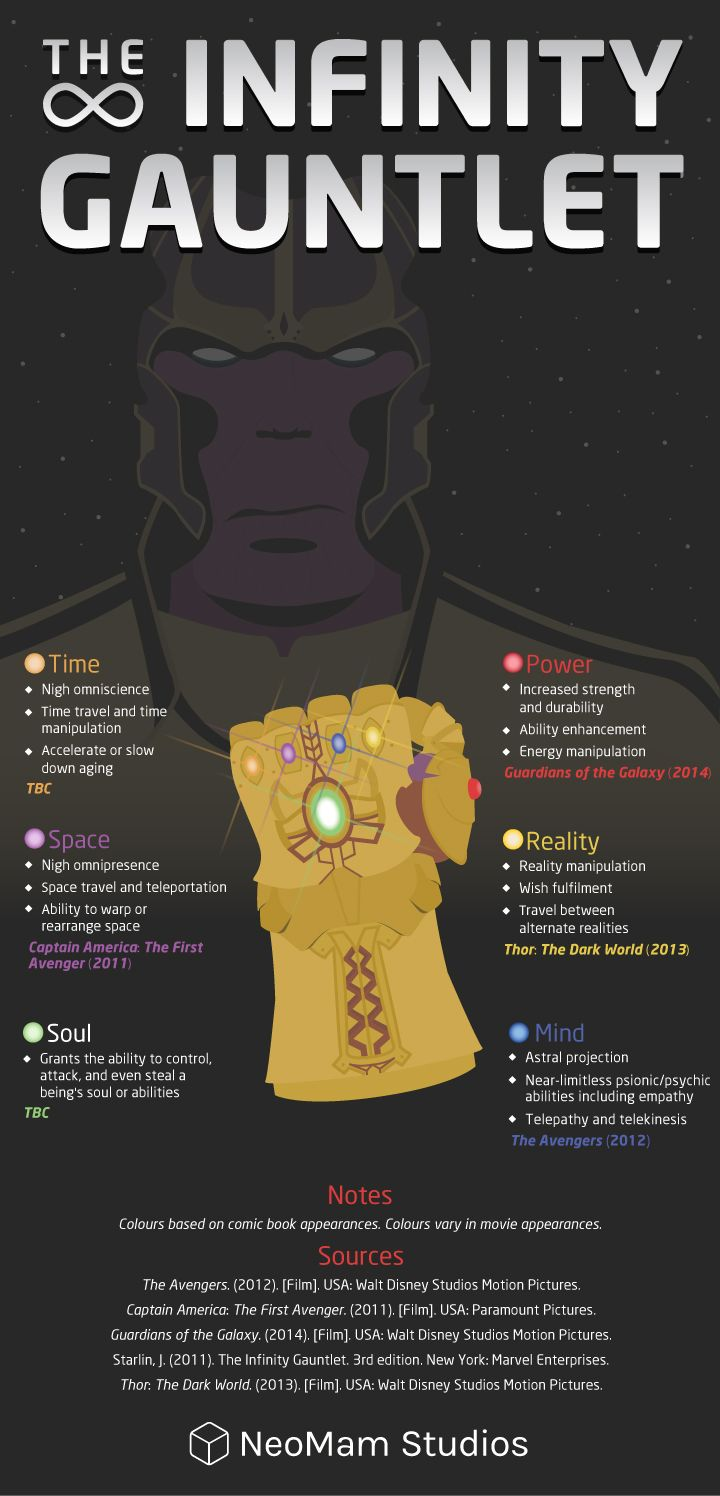 This is a mashup of comic book lore of powers and colours of Infinity stones with the Marvel movies they've featured on.