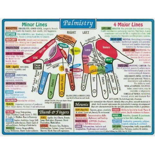 palmistry chart - palm or foot amulet with area to work on highlighted
