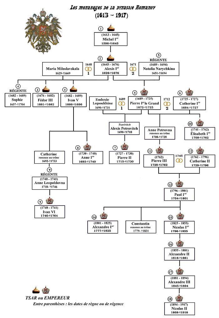 Summary Family Tree of the Romanov dynasty. House of Romanov - Wikipedia, the free encyclopedia