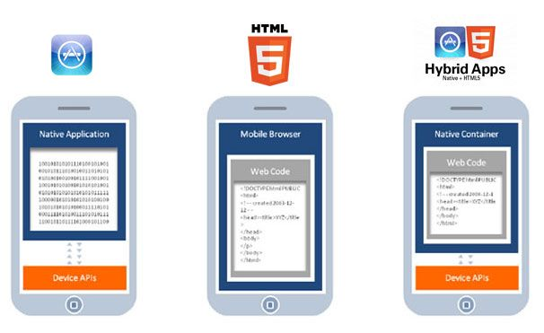 Making the right choice - #Native, #HTML5 or #Hybrid #Apps