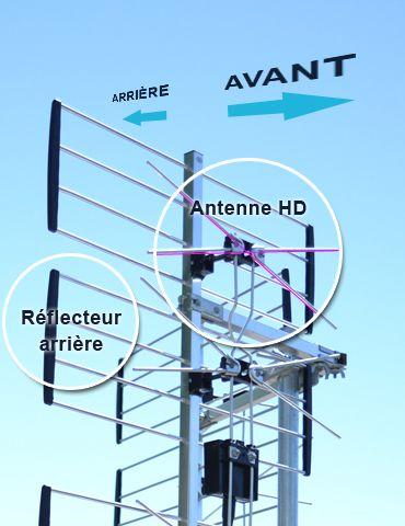 Technique pour installer l'antenne de télévision TV HD.