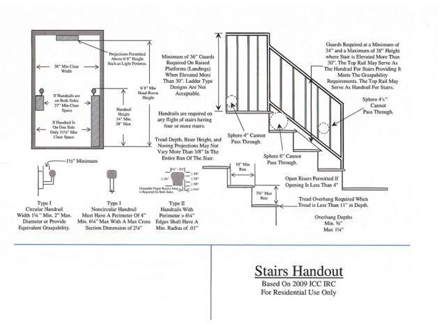 International Building Code  Handrails