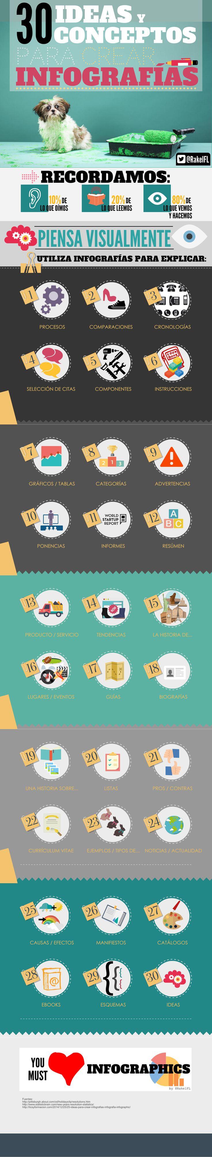 30 buenas ideas y #tips para crear infografías ... en una #infografía.   Personalmente me gustan mucho las infografías de Rakel Felipe, sabe lo que se hace; y el concepto de rizar el rizo de este último trabajo me llama la atención.  #SocialMedia