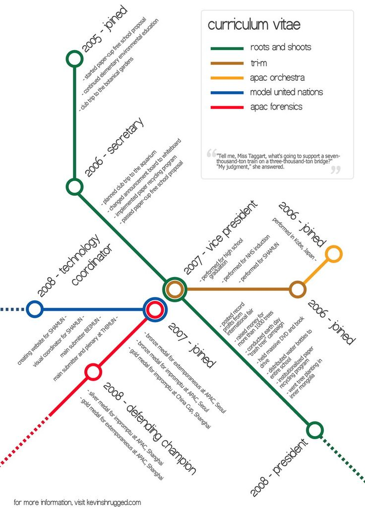 25 best Visual Resumes images on Pinterest Resume design - visual artist resume 1