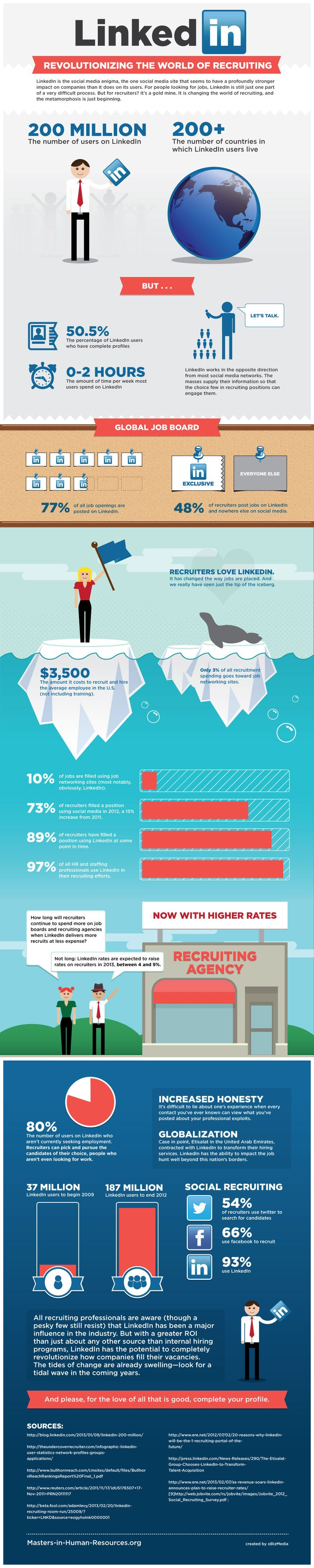 #LinkedIn revolutionizing the world of recruiting, #infographic by Masters in Human Resources