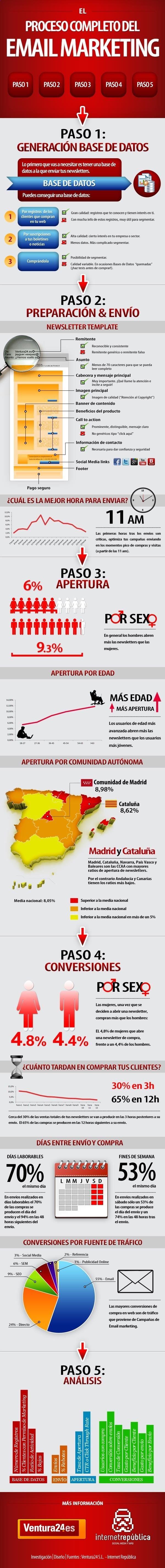 infografia de email marketing en España. Mejores días, horas y datos clave.