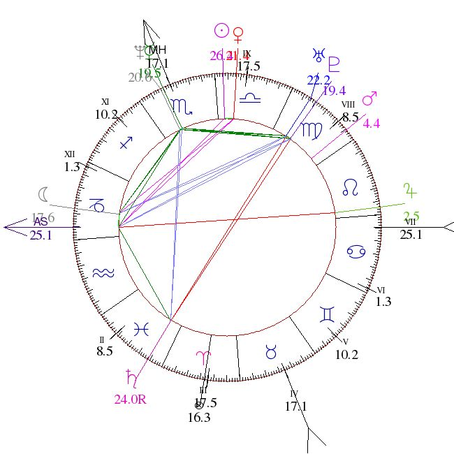 Γενέθλιο Ωροσκόπιο + Γενέθλιος Aστρολογικός Χάρτης = Astrofree.com