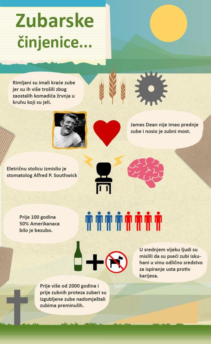 Zubarske činjenice