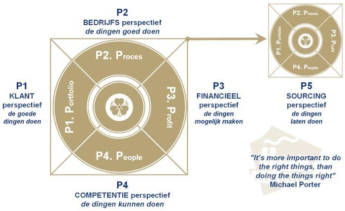 Business Balanced Scorecard BSC en INK Interventie