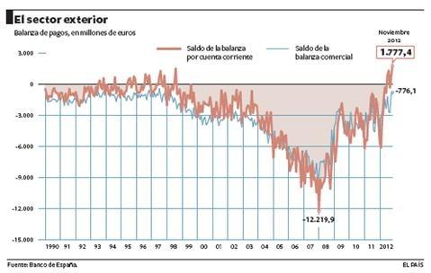 Balanza de pagos. #gráfico vía @elpais_es