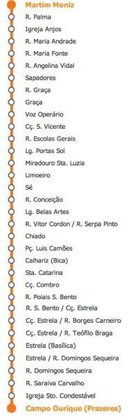 The 28 tram Lisbon route
