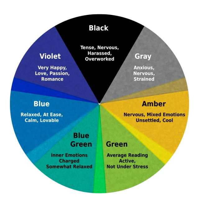 This chart shows the colors of the typical 1970s mood ring and the meanings associated with the mood ring colors.