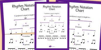 Rhythm Notation Chart - rhythm, notation, chart, notes, beat