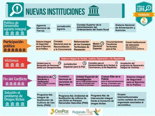 NUEVAS INSTITUCIONES