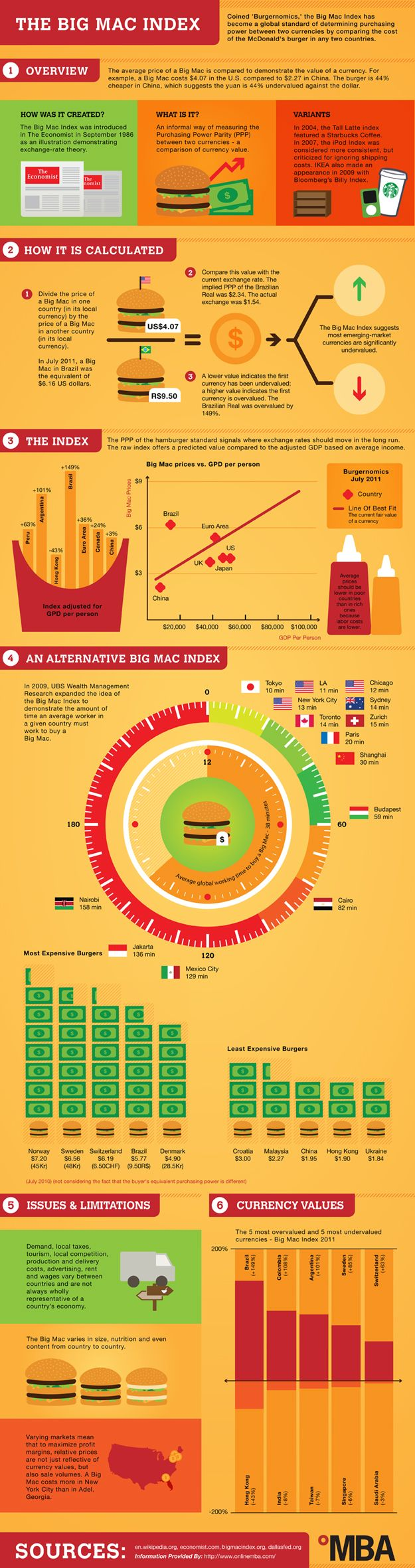 The Current Global Economy Explained With A Big Mac [#infographic] ugh, economics. but I really hate being so clueless about anything.....