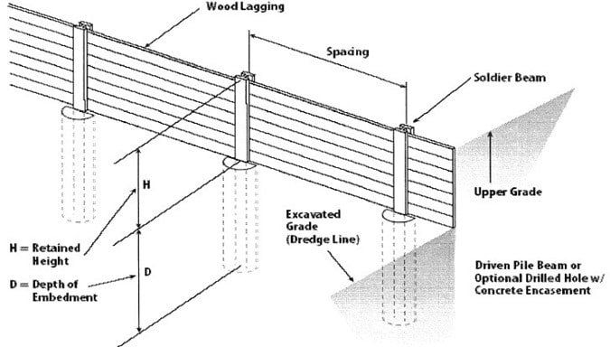 Image Result For Concrete Lagging Retaining Walls Wall