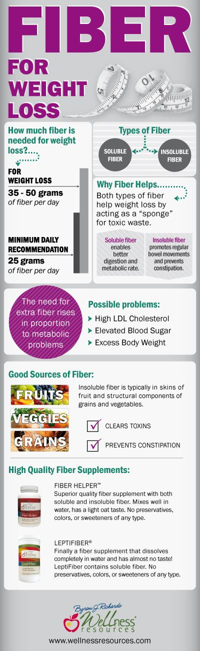 what does fiber supplements do for your body