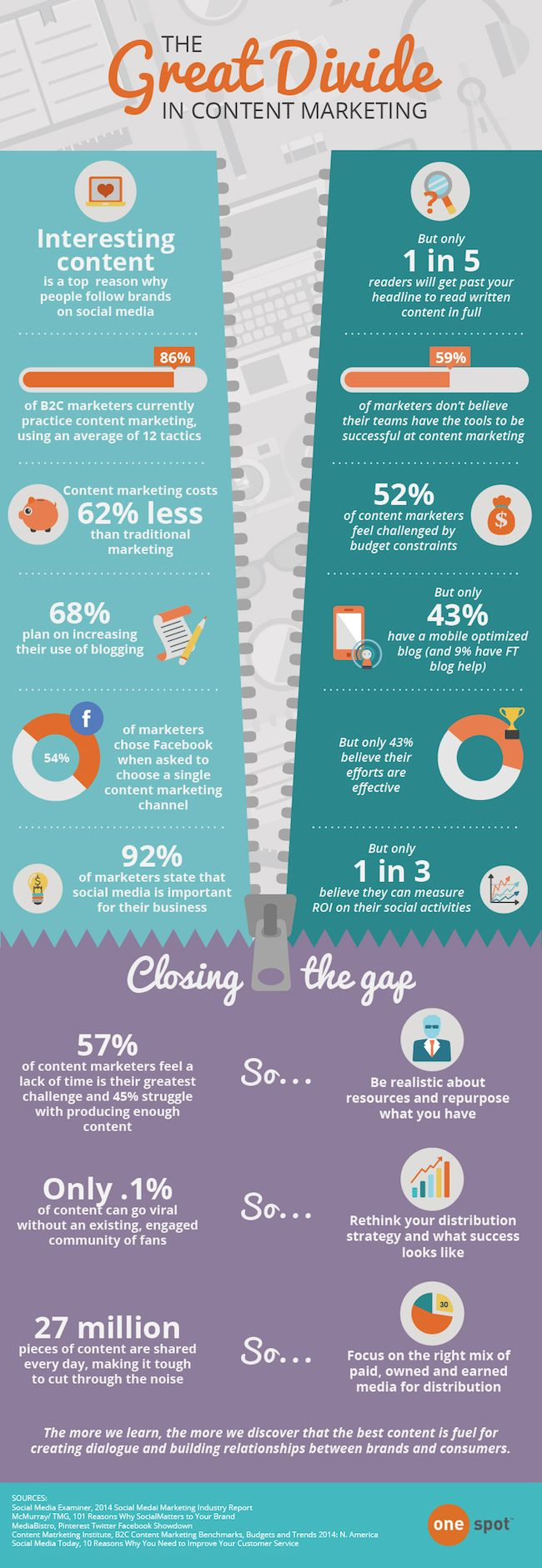 The Great Divide in Content Marketing [Infographic], via @HubSpot