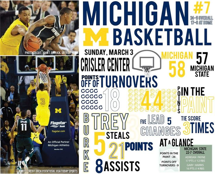 Infographic Ideas infographic basketball : 1000+ images about U-M Athletics Infographics on Pinterest | Trey ...