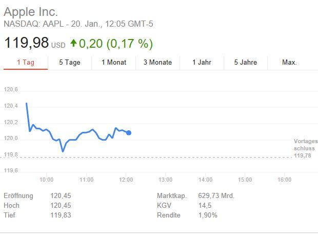 Cook verkauft AAPL-Aktien im Wert von 3,6 Millionen USD - https://apfeleimer.de/2017/01/cook-verkauft-aapl-aktien-im-wert-von-36-millionen-usd - Tim Cook hat diese Woche 30.000 Aktien seines AAPL-Aktienpakets verkauft. Gegenwert knapp 3,6 Millionen USD. Bei dem Verkauf handelt es sich nicht um einen außergewöhnlichen Vorgang, sondern um eine vertragliche Regelung zwischen Apple und Cook, die regelmäßige Aktien-Verkäufe vorsieht. 2016 hat ...