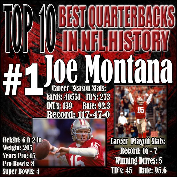 Joe Montana is without a doubt the best Quarterback in NFL history. He was 4 for 4 in Super Bowl games while winning the MVP in three of them. He has made legendary comebacks over his career in clutch time to show that playoff pressure does not phase him. He has not even thrown a single interception in the big game and posted an outstanding 127.8 QB rating as well during Super Bowl action. http://www.prosportstop10.com/top-10-best-quarterbacks-in-nfl-history/