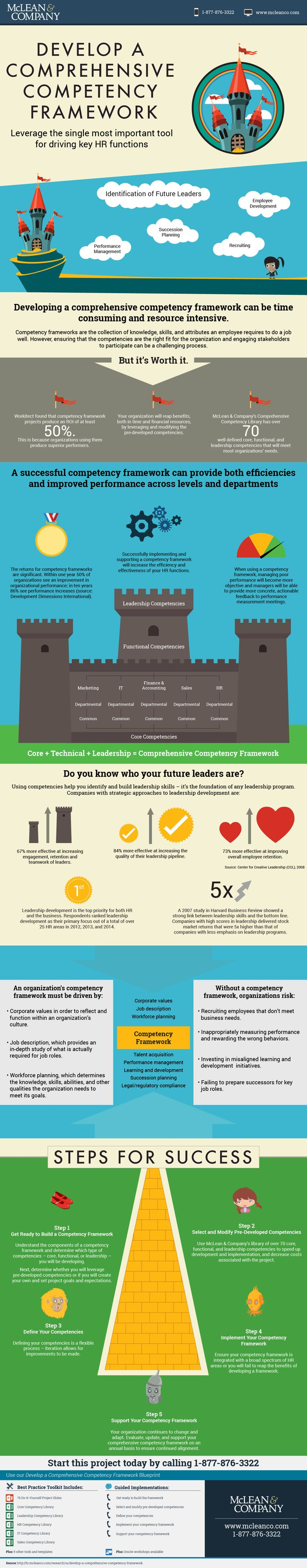 27 best competency images on pinterest leadership learning and