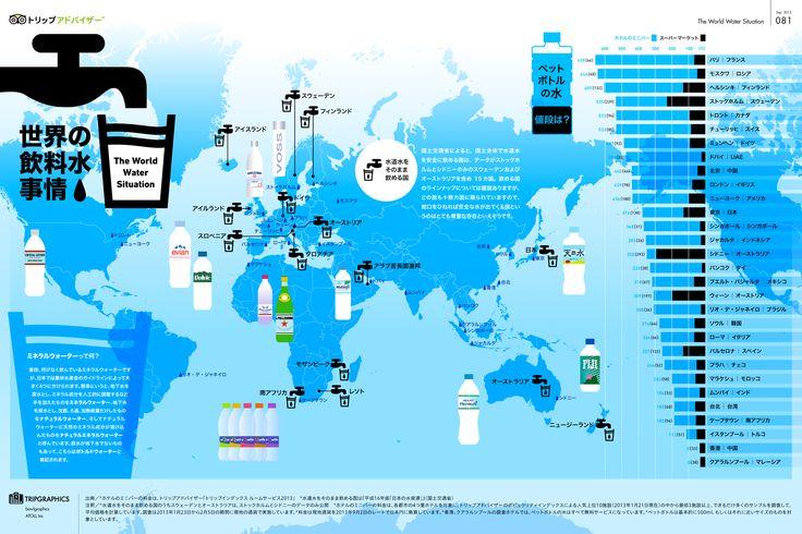 世界の飲料水事情 トリップアドバイザーのインフォグラフィックスで世界の旅が見える