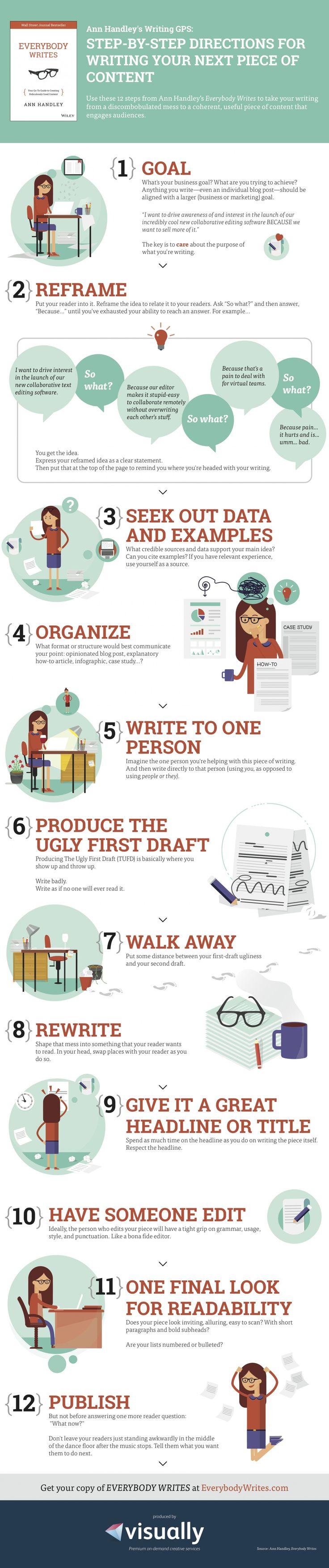12 pasos para escribir tu próximo artículo del blog: http://www.inc.com/laura-montini/infographic/a-completely-non-intimidating-writing-guide.html
