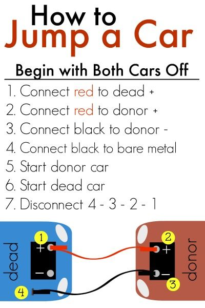 How to Jump-start a car- includes free printable to keep alongside your jumper cables in your car.
