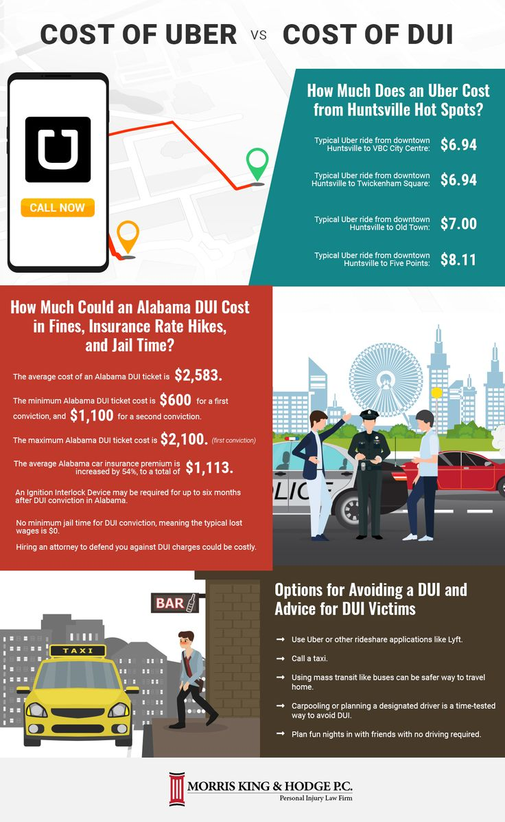 Alabama Uber Vs. DUI Price Comparison Infographic Uber