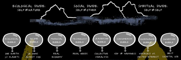 Systemic Disconnects - the three divides
