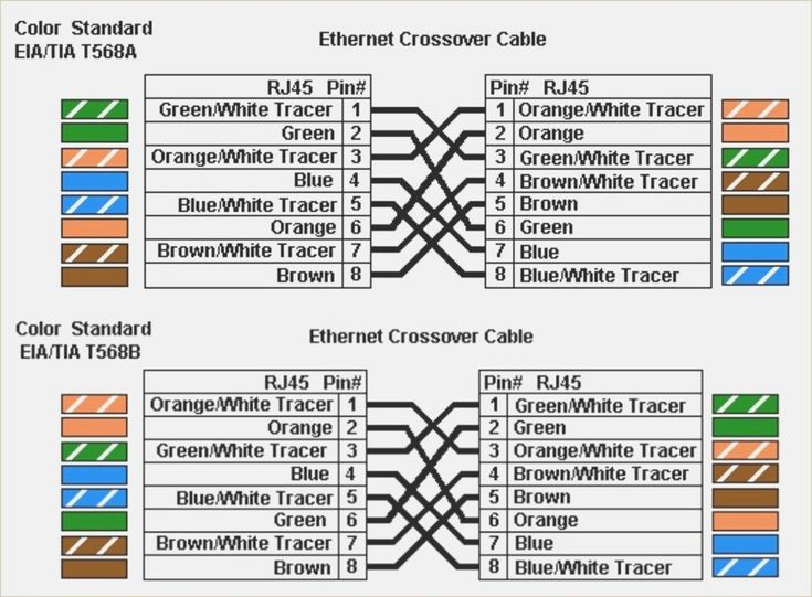 Ethernet Cable Wiring Rj45, T568a T568b Wiring Diagram