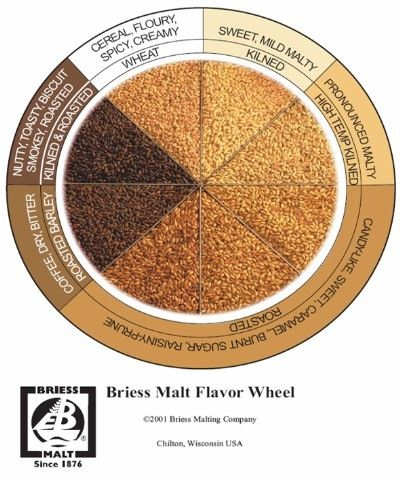 Briess malt flavor wheel.