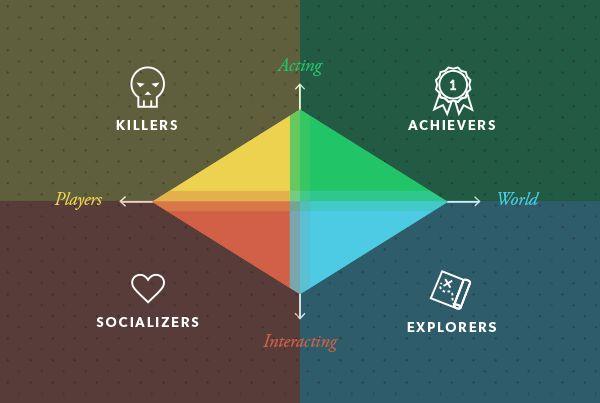¡Descubre Qué Tipo de Jugador Eres! : Gamificación: ¡Que empiece el juego!