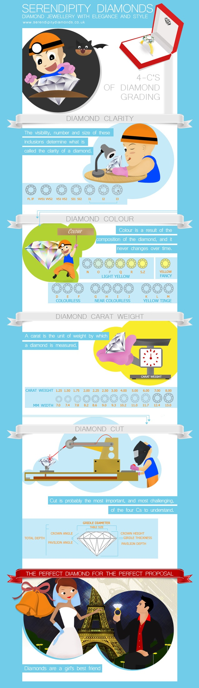 4 C's of Diamond Grading: Serendipity Diamonds, Grade Info, Fun Infographics, Infographics Fantastic, Jewellery Months, Diamonds Infographics, Interesting Infographics, 4Cs Diamonds Grade Jpg, Understanding Diamonds