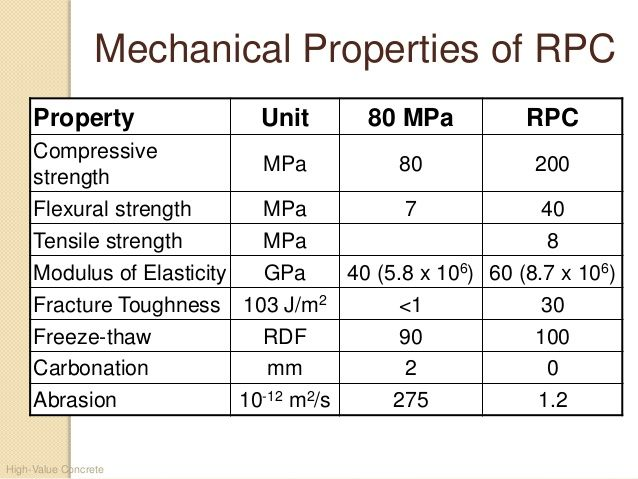 High-Value Concrete Mechanical Properties of RPC Property Unit 80 MPa RPC Compressive strength MPa 80 200 Flexural strengt...