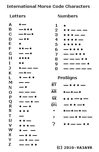80 Best Morse Code Images On Pinterest | Morse Code, Morse Code